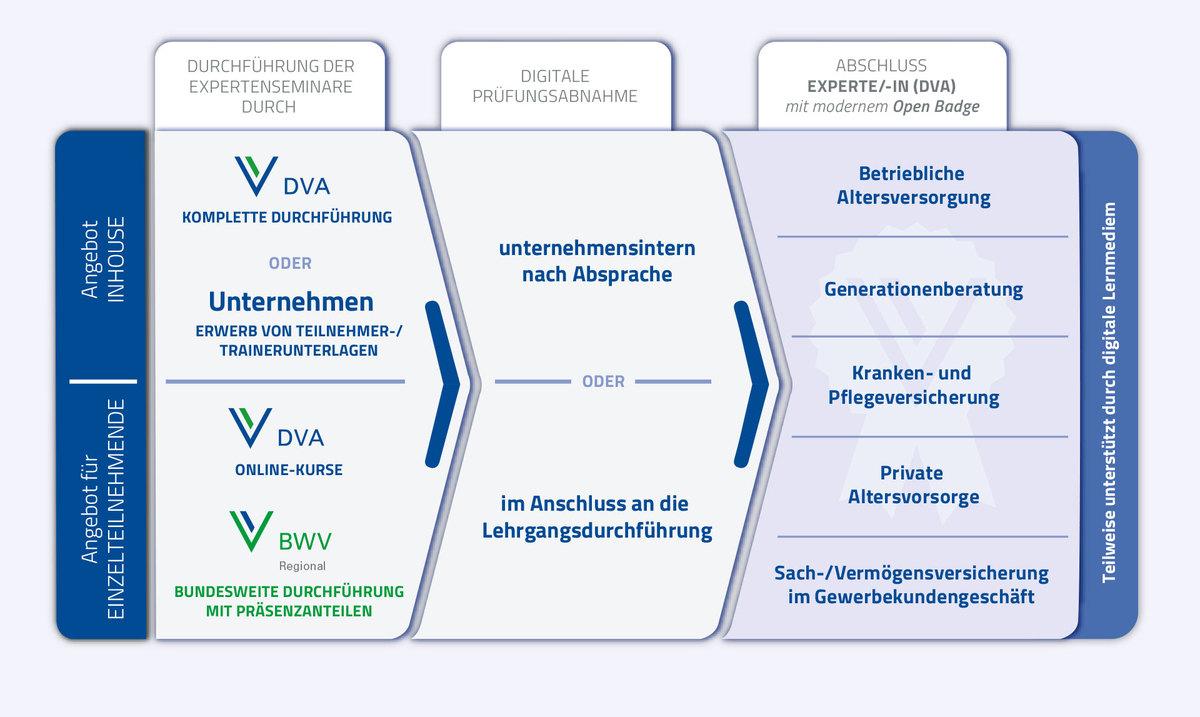 Die Expertenseminar der DVA können als offene Seminare an bundesweiten Standorten der BWV Regional besucht werden oder als Inhouse-Veranstaltungen in Versicherungsunternehmen, speziell angepasst auf die individuellen Bedürfnisse der Unternehmen.